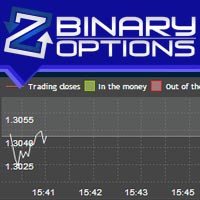 ZoomTrader Strategie